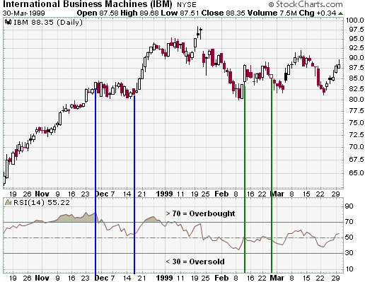 Relative Strength Index indicator