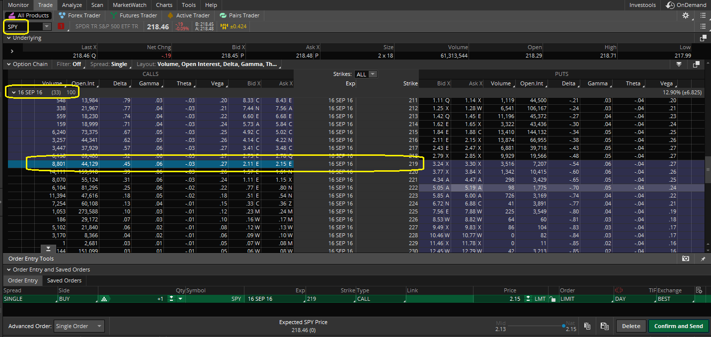 List of ETFs and ETNs That Trade Options, Calls and Puts