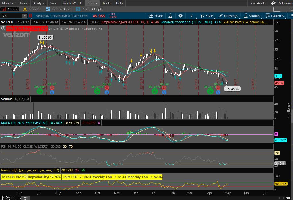 Verizon Live Trade Chart 5-1-17