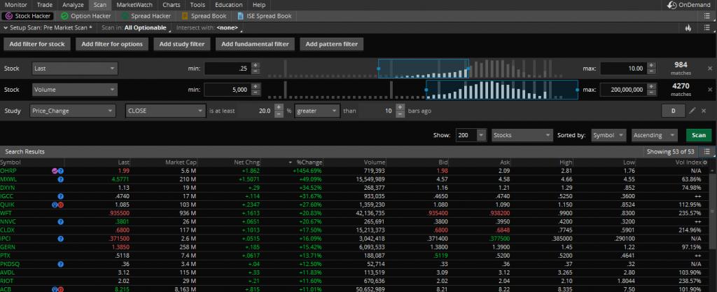 Pre market session scan.